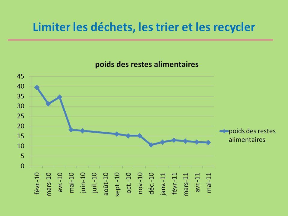 Limiter les déchets, les trier et les recycler