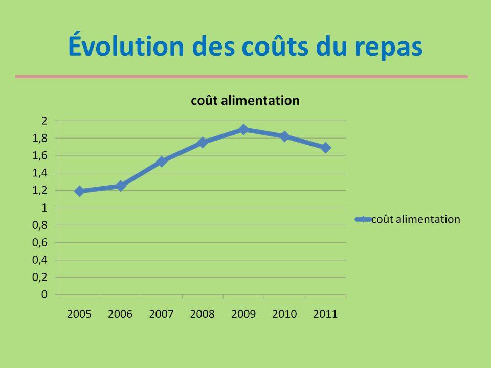 Évolution des coûts du repas