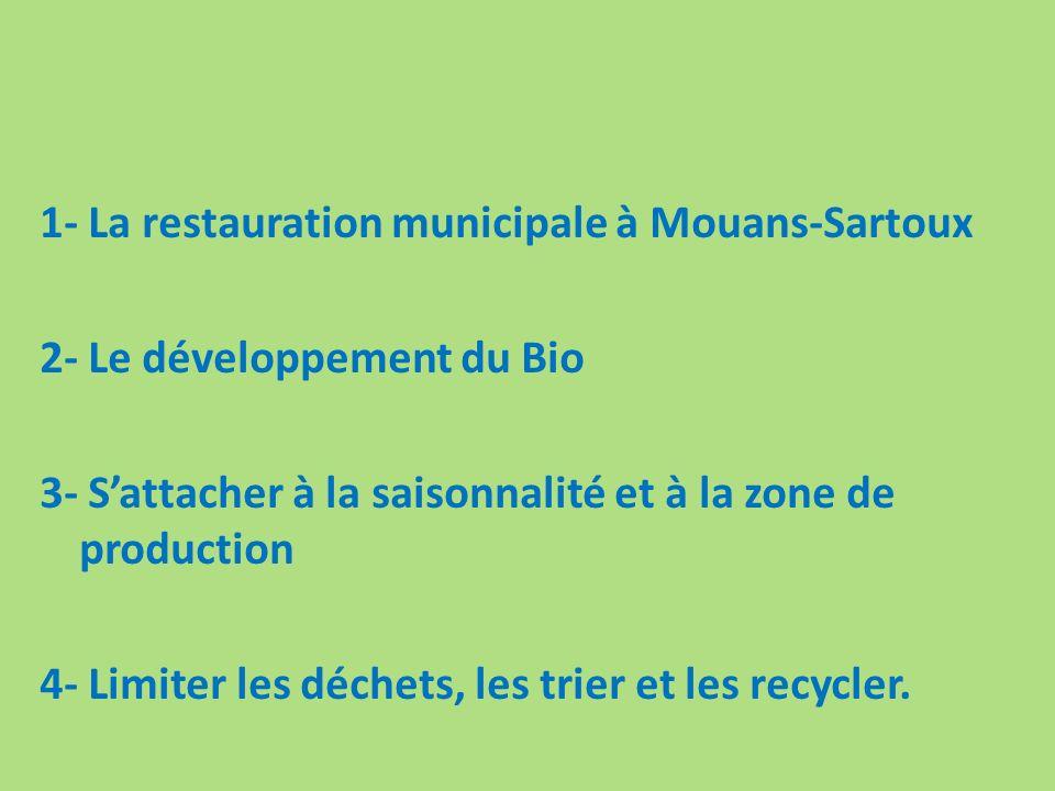 1- La restauration municipale à Mouans-Sartoux 2- Le développement du Bio 3- Sattacher à la saisonnalité et à la zone de production 4- Limiter les déchets, les trier et les recycler.