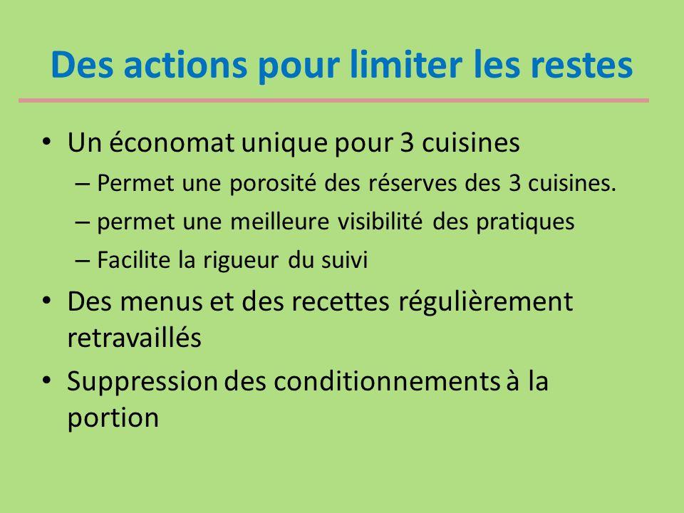Des actions pour limiter les restes Un économat unique pour 3 cuisines – Permet une porosité des réserves des 3 cuisines.