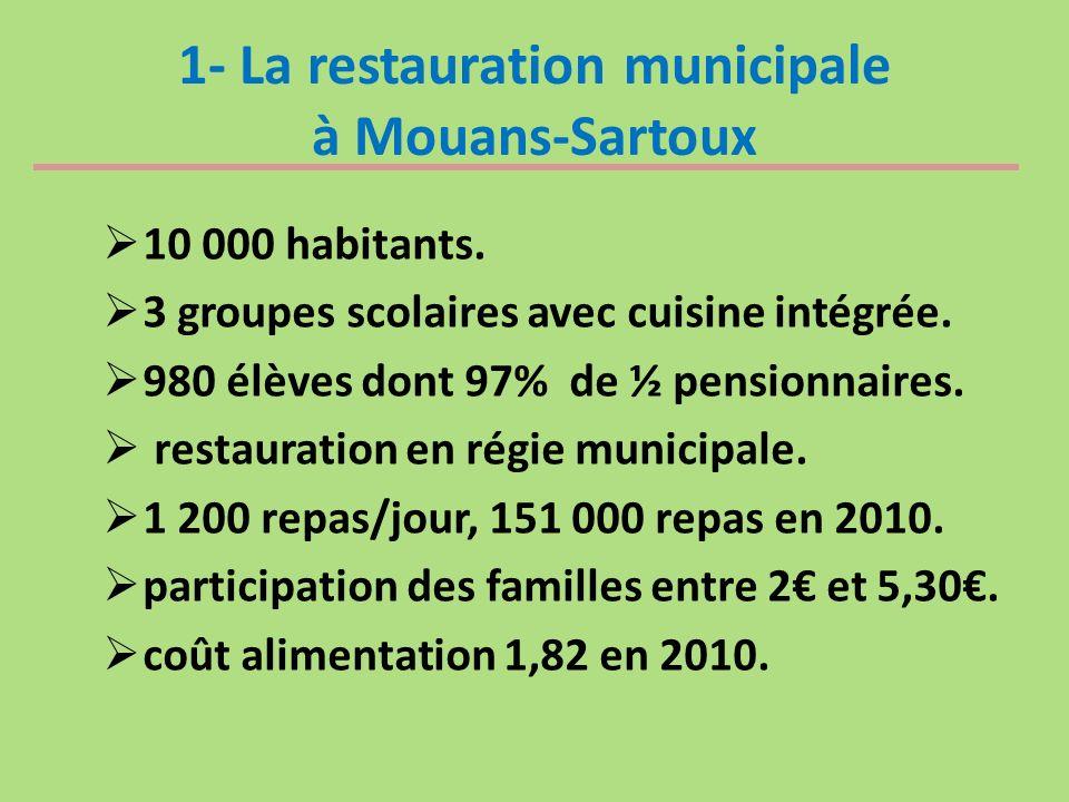 1- La restauration municipale à Mouans-Sartoux 10 000 habitants. 3 groupes scolaires avec cuisine intégrée. 980 élèves dont 97% de ½ pensionnaires. re