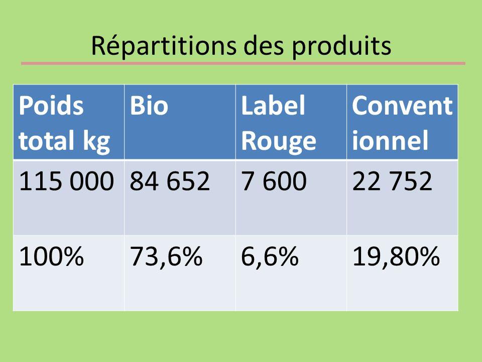 Répartitions des produits Poids total kg BioLabel Rouge Convent ionnel 115 00084 6527 60022 752 100%73,6%6,6%19,80%