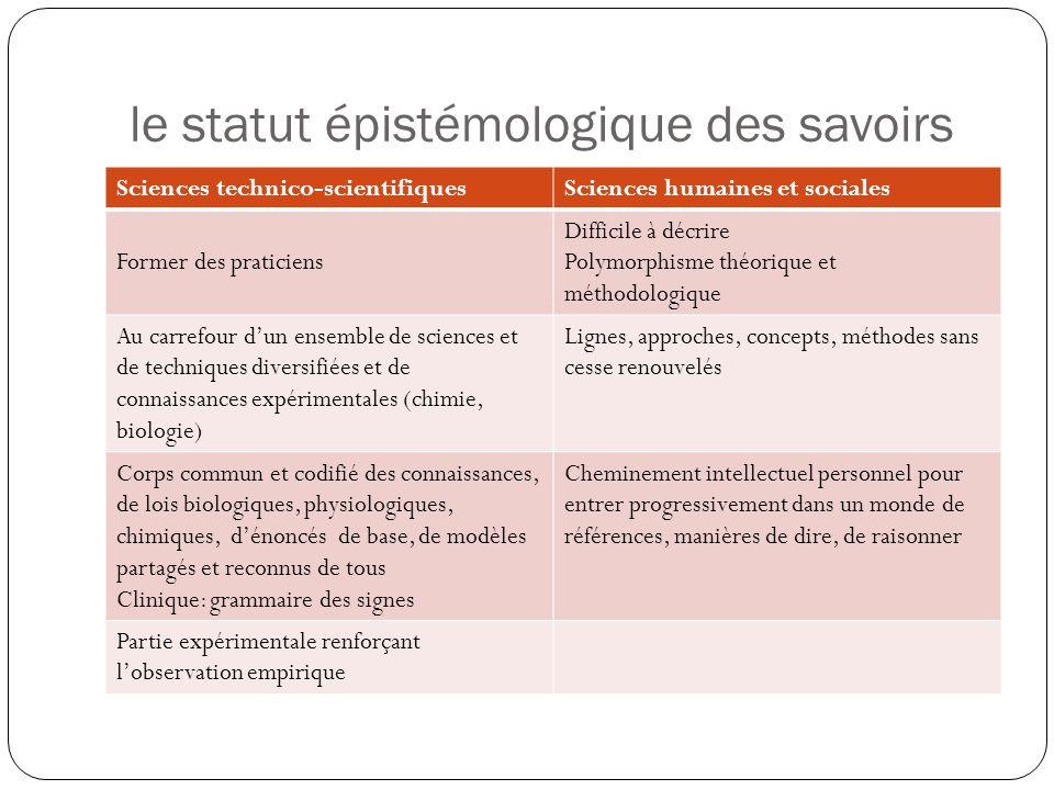 le statut épistémologique des savoirs Sciences technico-scientifiquesSciences humaines et sociales Former des praticiens Difficile à décrire Polymorph