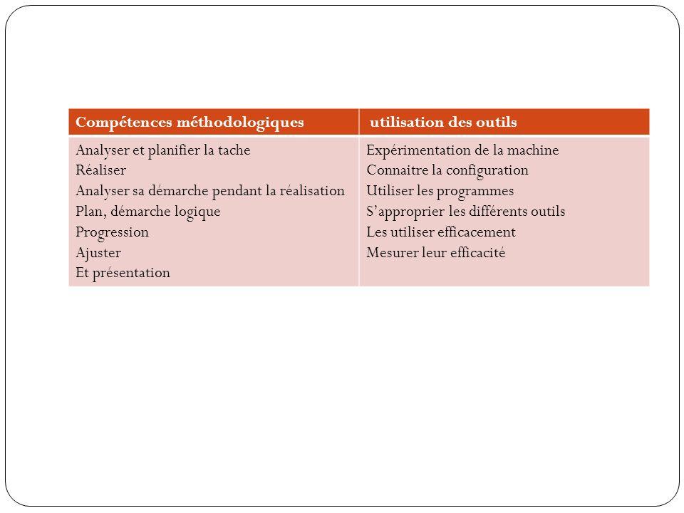 Compétences méthodologiques utilisation des outils Analyser et planifier la tache Réaliser Analyser sa démarche pendant la réalisation Plan, démarche