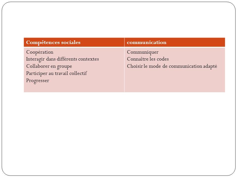 Compétences socialescommunication Coopération Interagir dans différents contextes Collaborer en groupe Participer au travail collectif Progresser Communiquer Connaître les codes Choisir le mode de communication adapté
