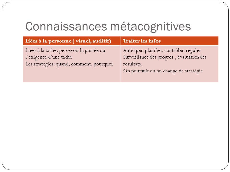 Connaissances métacognitives Liées à la personne ( visuel, auditif)Traiter les infos Liées à la tache: percevoir la portée ou lexigence dune tache Les