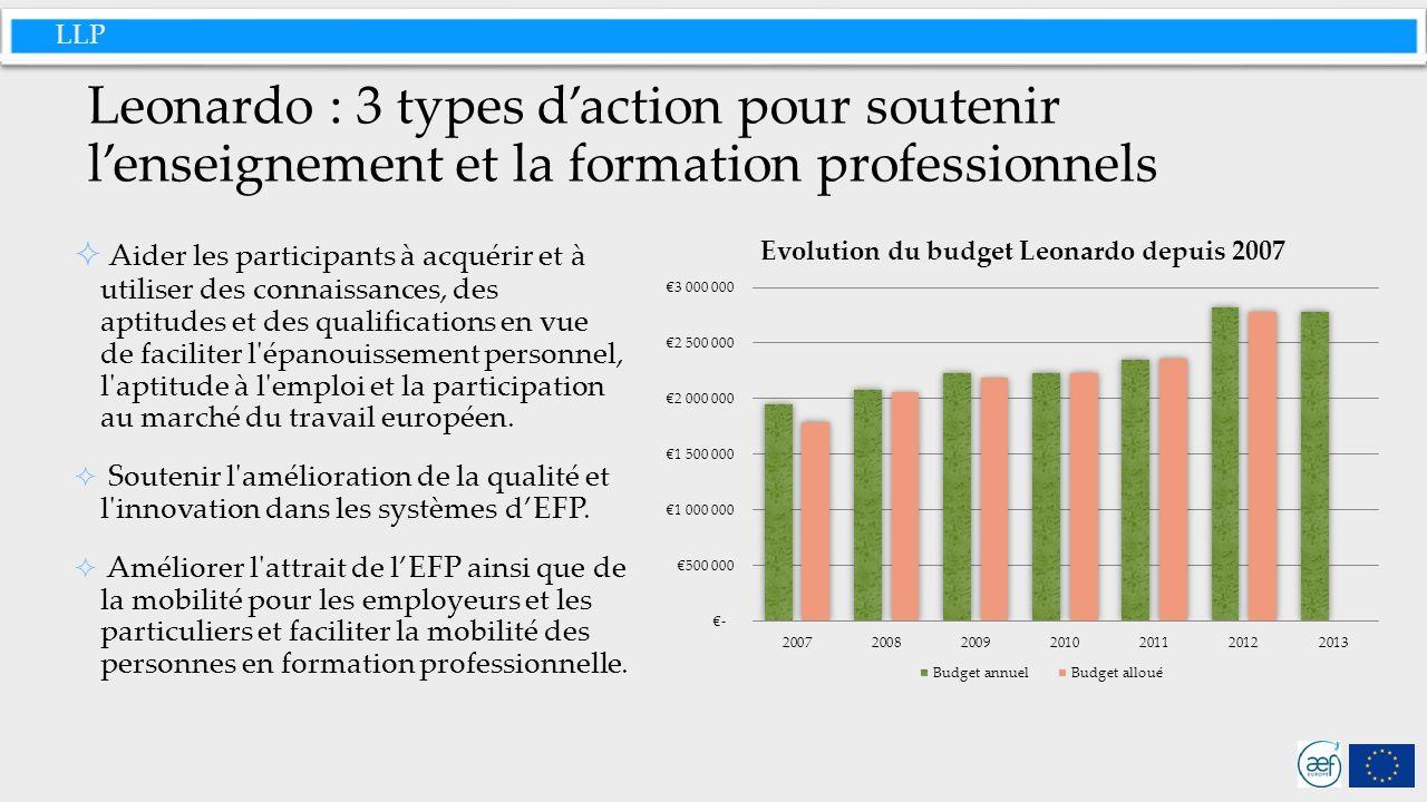 LLP Leonardo : 3 types daction pour soutenir lenseignement et la formation professionnels Aider les participants à acquérir et à utiliser des connaissances, des aptitudes et des qualifications en vue de faciliter l épanouissement personnel, l aptitude à l emploi et la participation au marché du travail européen.