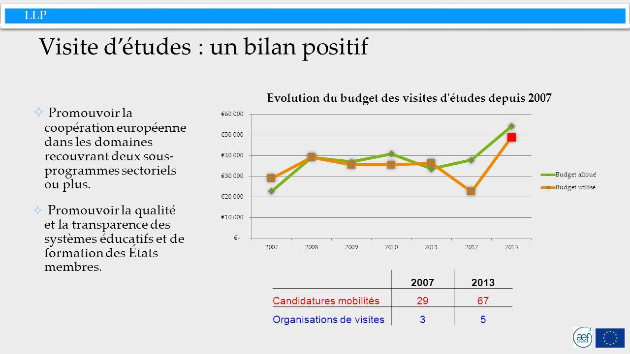 LLP Visite détudes : un bilan positif Promouvoir la coopération européenne dans les domaines recouvrant deux sous- programmes sectoriels ou plus.