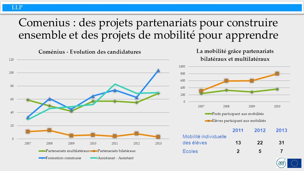 LLP Comenius : des projets partenariats pour construire ensemble et des projets de mobilité pour apprendre 201120122013 Mobilité individuelle des élèves132231 Ecoles257