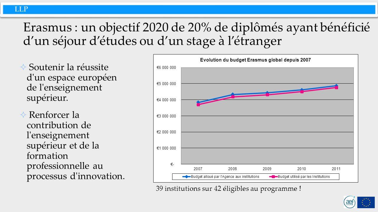 LLP Erasmus : une progression continue des mobilités des étudiants au bénéfice de tous