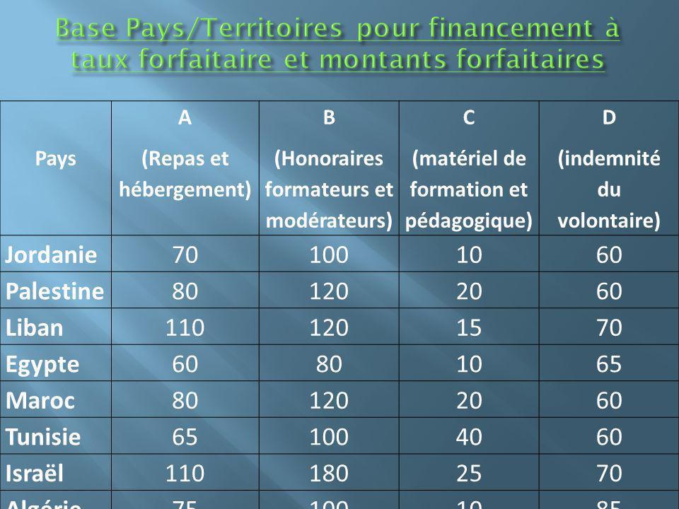 Pays A (Repas et hébergement) B (Honoraires formateurs et modérateurs) C (matériel de formation et pédagogique) D (indemnité du volontaire) Jordanie70