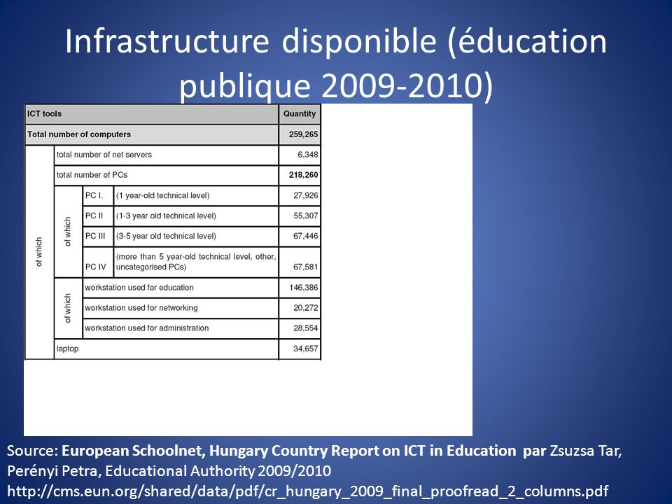 Infrastructure disponible (éducation publique 2009-2010) Source: European Schoolnet, Hungary Country Report on ICT in Education par Zsuzsa Tar, Perényi Petra, Educational Authority 2009/2010 http://cms.eun.org/shared/data/pdf/cr_hungary_2009_final_proofread_2_columns.pdf