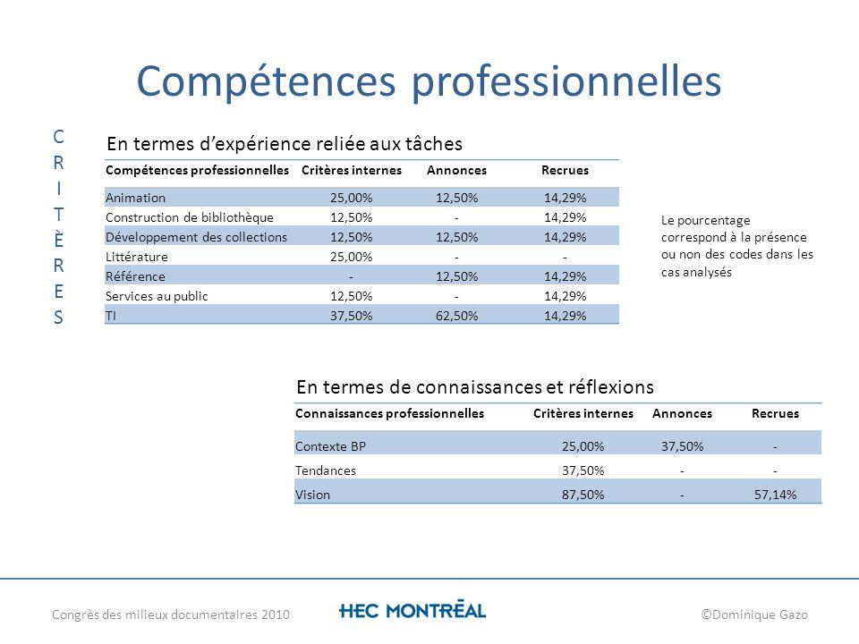 Compétences professionnelles Congrès des milieux documentaires 2010©Dominique Gazo CRITÈRESCRITÈRES Le pourcentage correspond à la présence ou non des