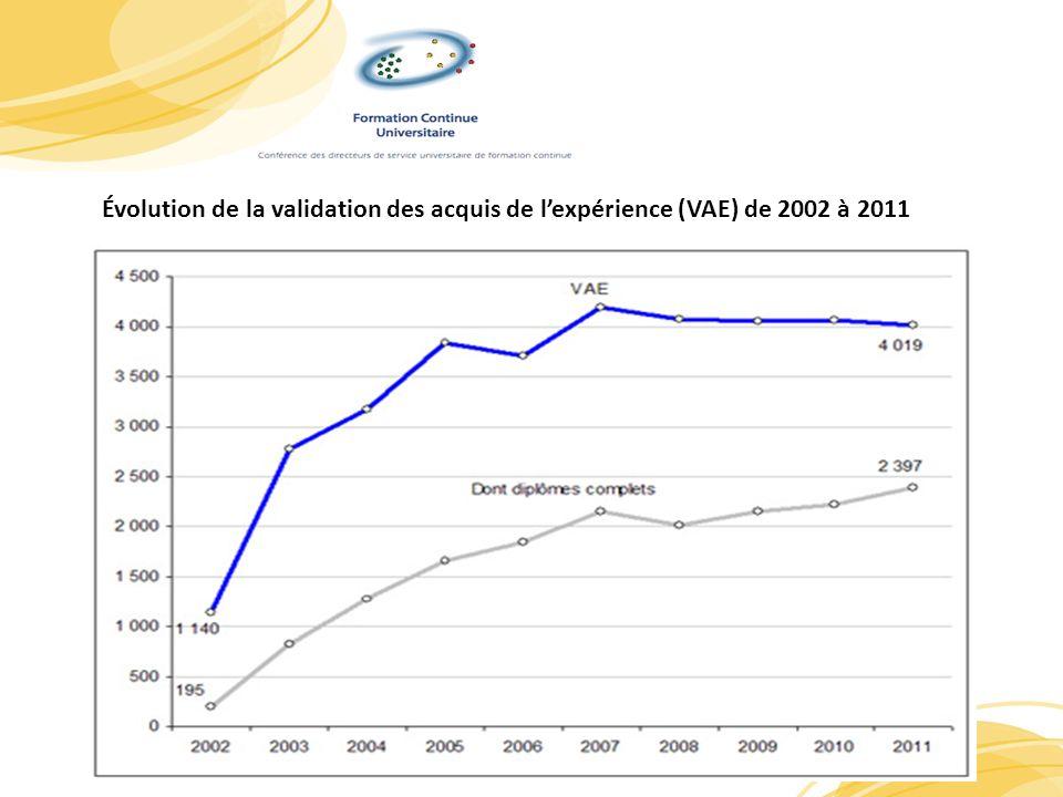 5 Évolution de la validation des acquis de lexpérience (VAE) de 2002 à 2011