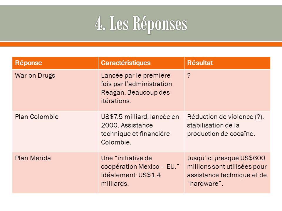 RéponseCaractéristiquesRésultat War on DrugsLancée par le première fois par ladministration Reagan.