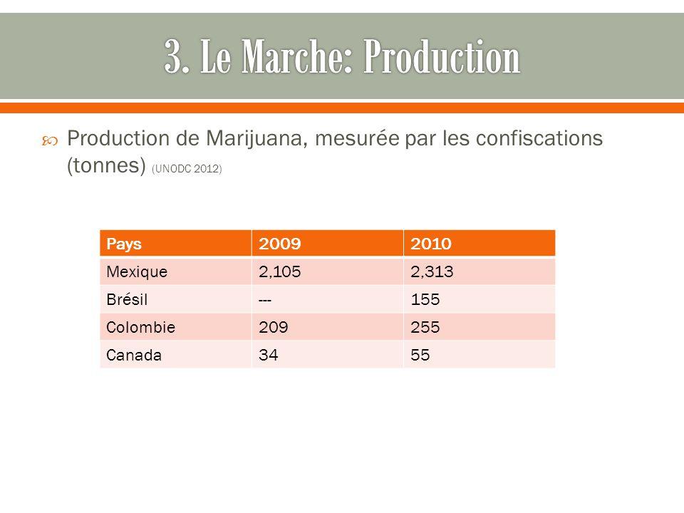 Production de Marijuana, mesurée par les confiscations (tonnes) (UNODC 2012) Pays20092010 Mexique2,1052,313 Brésil---155 Colombie209255 Canada3455