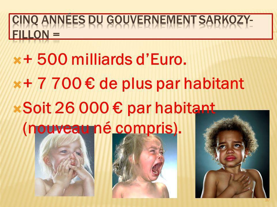 + 500 milliards dEuro. + 7 700 de plus par habitant Soit 26 000 par habitant (nouveau né compris).