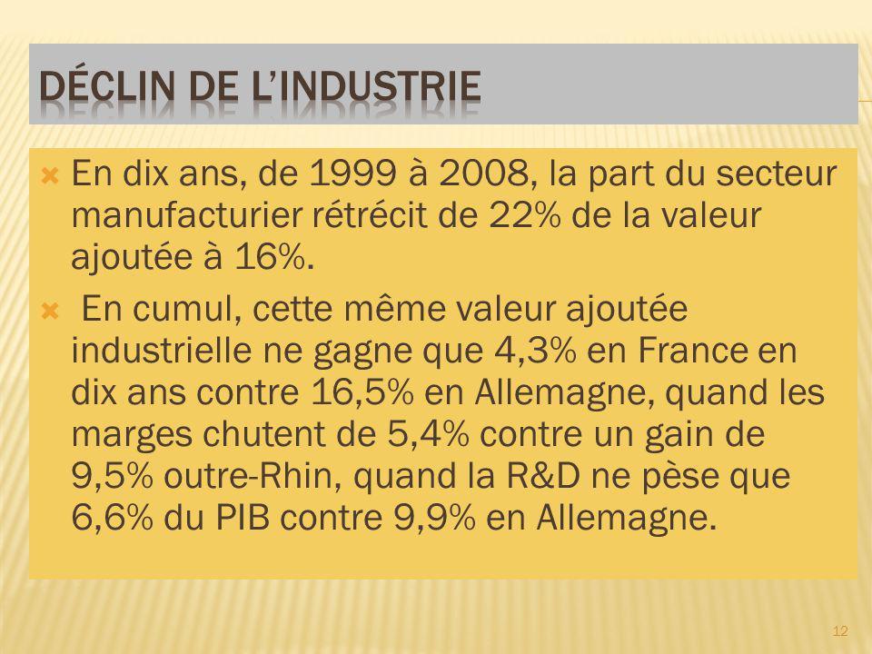 En dix ans, de 1999 à 2008, la part du secteur manufacturier rétrécit de 22% de la valeur ajoutée à 16%.