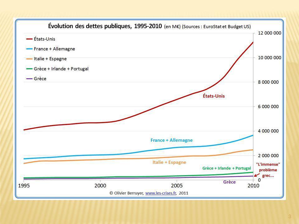 Conséquences du choix anti-industriel sur les inégalités: la France a conservé plus d emplois peu qualifiés que le reste de l Union, mais créé beaucoup moins d emplois «intermédiaires» (0,8% contre 2,9% de 1996 à 2005).