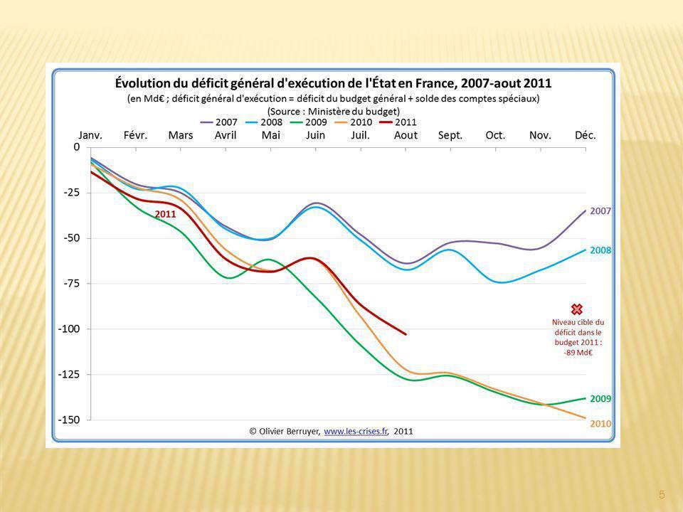 La part du salaire représente 33 % du revenu des 10 % des ménages les plus modestes contre 76 % de celui des 20 % des plus aisés.