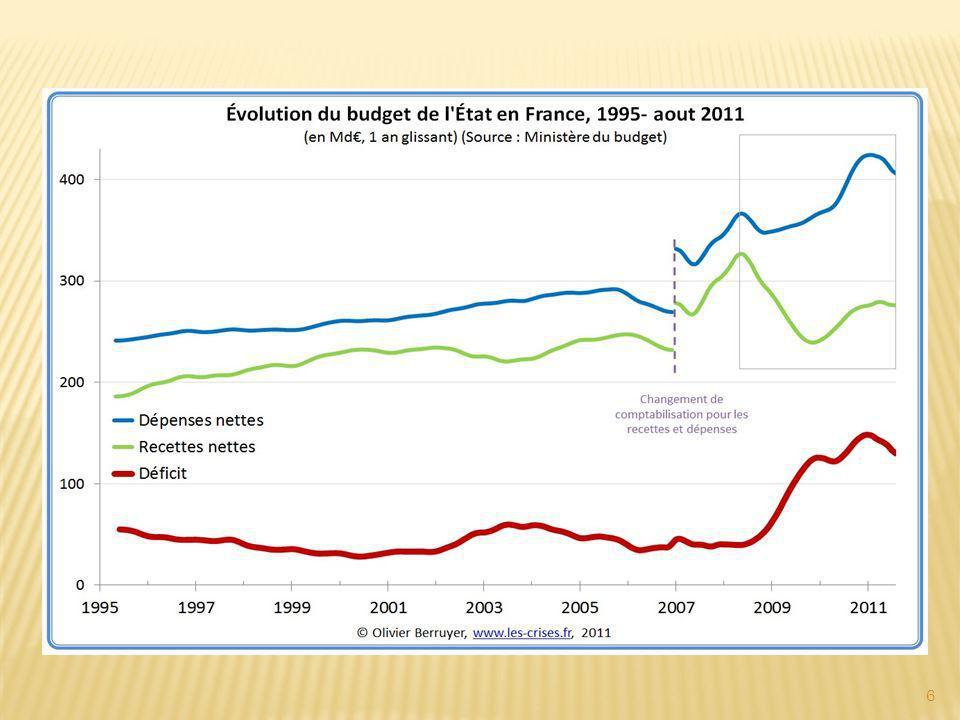« La priorité, cest la réduction des déficits.