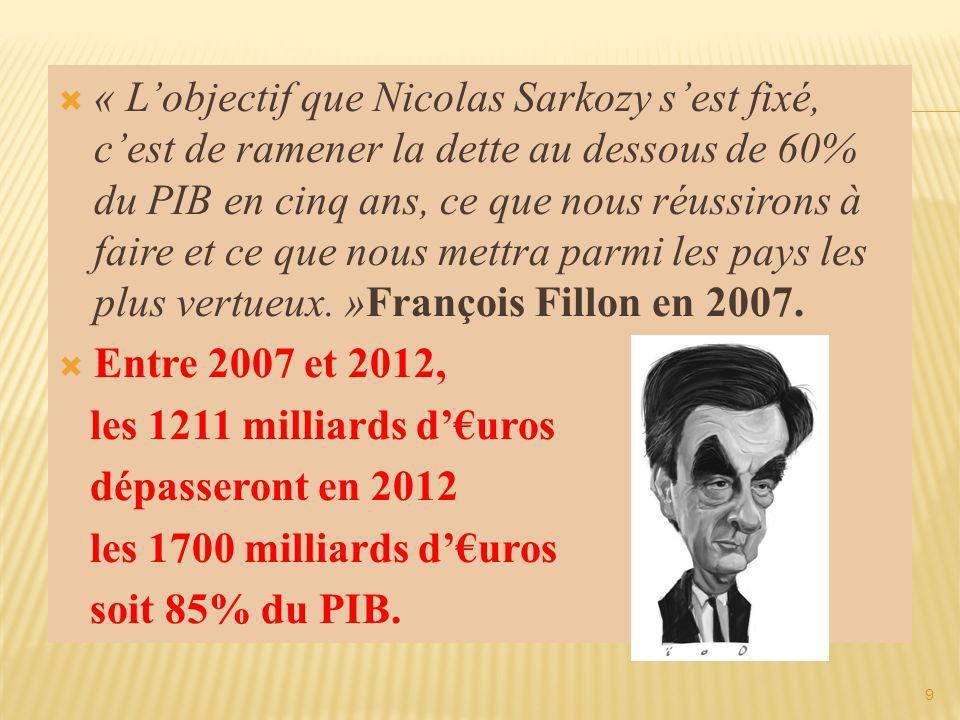 + 500 milliards dEuro.+ 7 700 de plus par habitant Soit 26 000 par habitant (nouveau né compris).