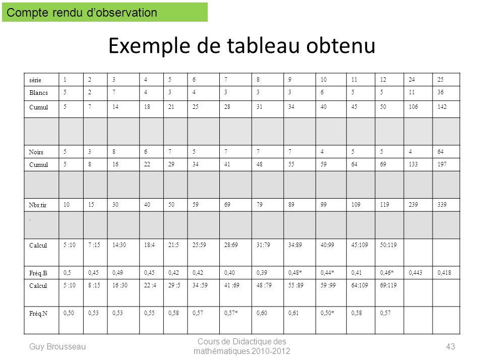 Exemple de tableau obtenu série 1234567891011122425 Blancs 5274343336551136 Cumul 5714182125283134404550106142 Noirs 538675777455464 Cumul 58162229344
