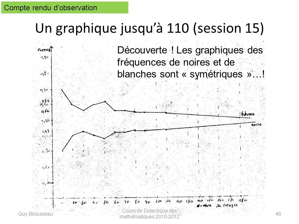 Un graphique jusquà 110 (session 15) Guy Brousseau Cours de Didactique des mathématiques 2010-2012 46 Compte rendu dobservation Découverte ! Les graph