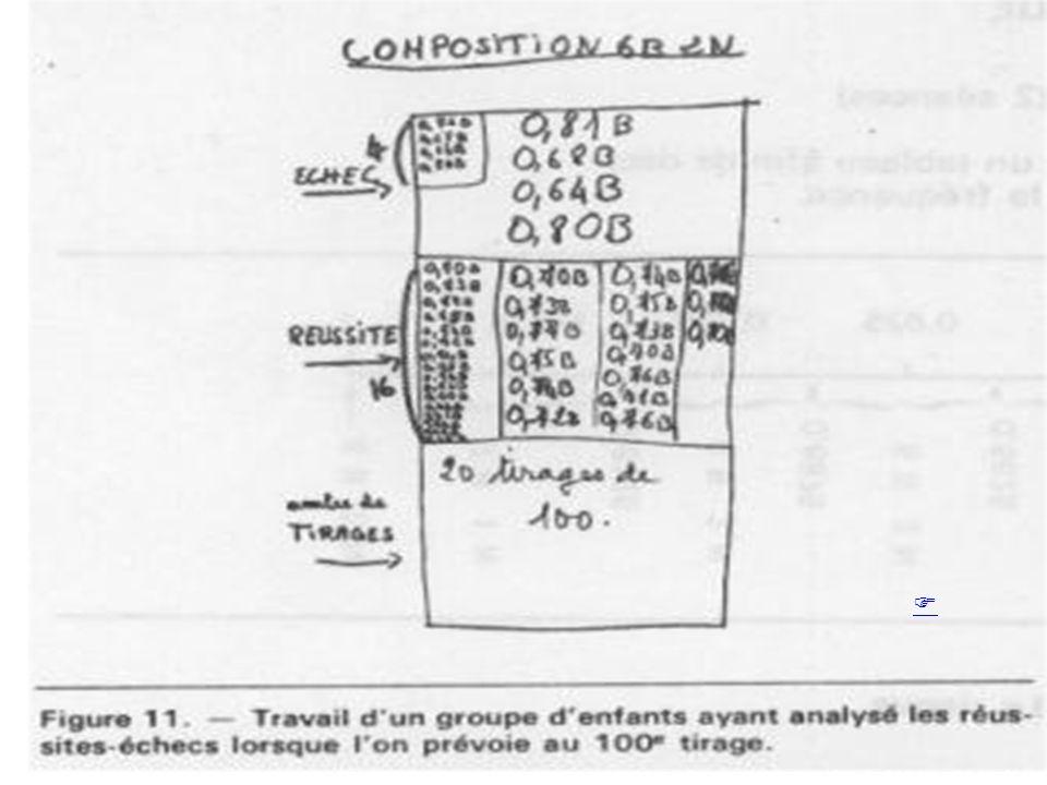 Guy Brousseau Cours de Didactique des mathématiques 2010-2012 59