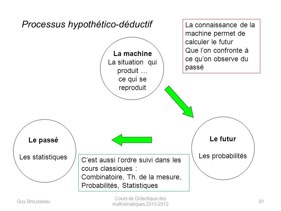 Le passé Les statistiques La machine La situation qui produit … ce qui se reproduit Le futur Les probabilités Processus hypothético-déductif Cest auss