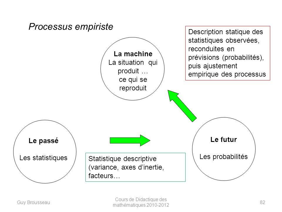 Le passé Les statistiques La machine La situation qui produit … ce qui se reproduit Le futur Les probabilités Processus empiriste Description statique