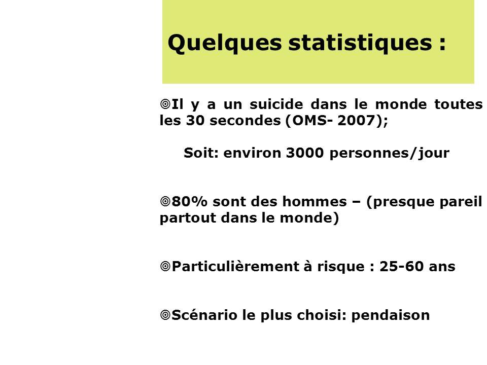 Quelques statistiques : Il y a un suicide dans le monde toutes les 30 secondes (OMS- 2007); Soit: environ 3000 personnes/jour 80% sont des hommes – (presque pareil partout dans le monde) Particulièrement à risque : 25-60 ans Scénario le plus choisi: pendaison