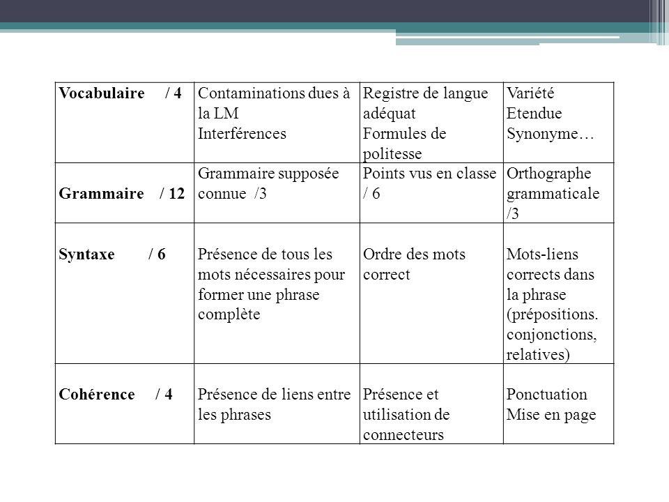 Vocabulaire / 4Contaminations dues à la LM Interférences Registre de langue adéquat Formules de politesse Variété Etendue Synonyme… Grammaire / 12 Gra