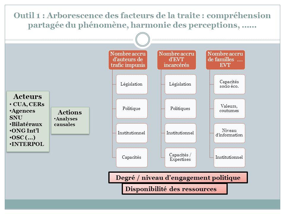 Outil 1 : Arborescence des facteurs de la traite : compréhension partagée du phénomène, harmonie des perceptions, …… Nombre accru dauteurs de trafic i