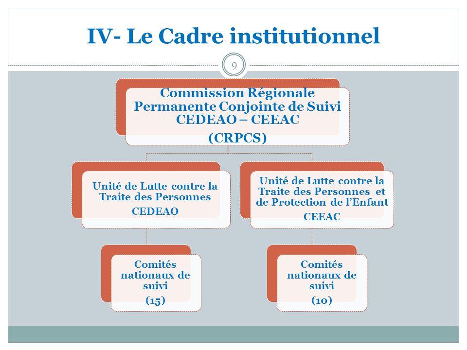 IV- Le Cadre institutionnel Commission Régionale Permanente Conjointe de Suivi CEDEAO – CEEAC (CRPCS) Unité de Lutte contre la Traite des Personnes CE