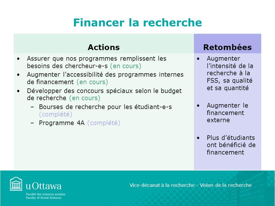 Financer la recherche Actions Assurer que nos programmes remplissent les besoins des chercheur-e-s (en cours) Augmenter laccessibilité des programmes internes de financement (en cours) Développer des concours spéciaux selon le budget de recherche (en cours) –Bourses de recherche pour les étudiant-e-s (complété) –Programme 4A (complété) Retombées Augmenter lintensité de la recherche à la FSS, sa qualité et sa quantité Augmenter le financement externe Plus détudiants ont bénéficié de financement Vice-décanat à la recherche – Vision de la recherche
