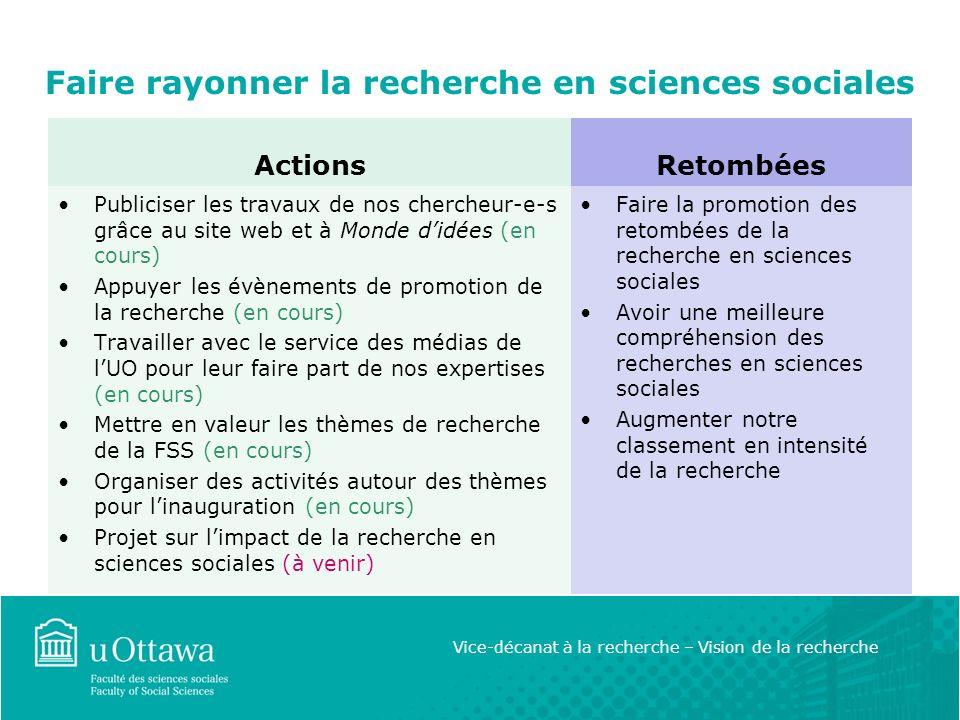 Faire rayonner la recherche en sciences sociales Actions Publiciser les travaux de nos chercheur-e-s grâce au site web et à Monde didées (en cours) Appuyer les évènements de promotion de la recherche (en cours) Travailler avec le service des médias de lUO pour leur faire part de nos expertises (en cours) Mettre en valeur les thèmes de recherche de la FSS (en cours) Organiser des activités autour des thèmes pour linauguration (en cours) Projet sur limpact de la recherche en sciences sociales (à venir) Retombées Faire la promotion des retombées de la recherche en sciences sociales Avoir une meilleure compréhension des recherches en sciences sociales Augmenter notre classement en intensité de la recherche Vice-décanat à la recherche – Vision de la recherche