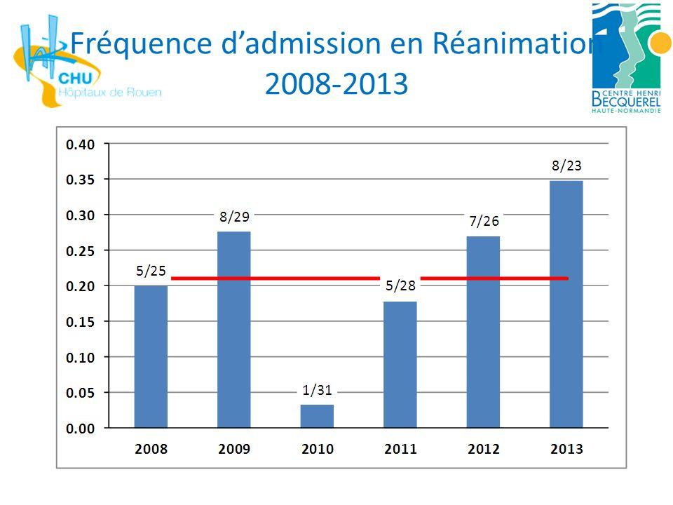 Facteurs de risque mortalité en Réanimation Azoulay et al.