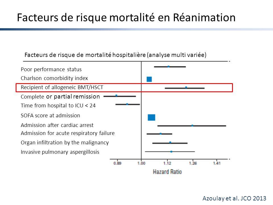 Quels scores.Sous estimation de la mortalité Gilli K et al.