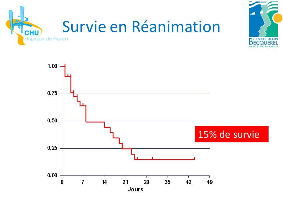 Impact de la ventilation mécanique 58%: VM P< 0,001 Survie à 1 an 35% 10% No MV MV Pène F et al.