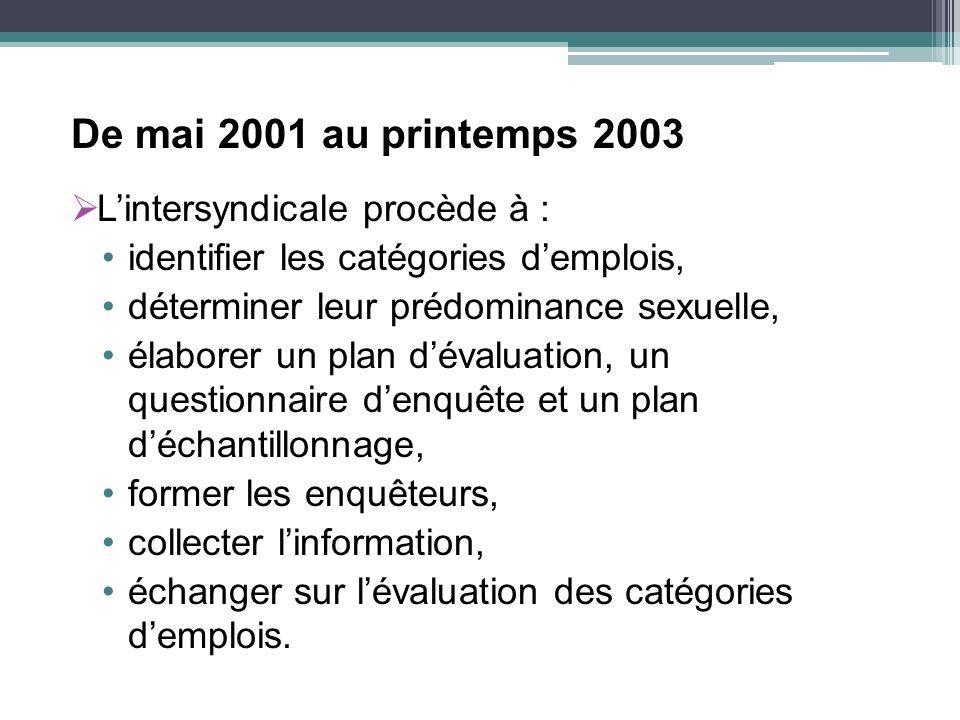 De mai 2001 au printemps 2003 Lintersyndicale procède à : identifier les catégories demplois, déterminer leur prédominance sexuelle, élaborer un plan dévaluation, un questionnaire denquête et un plan déchantillonnage, former les enquêteurs, collecter linformation, échanger sur lévaluation des catégories demplois.