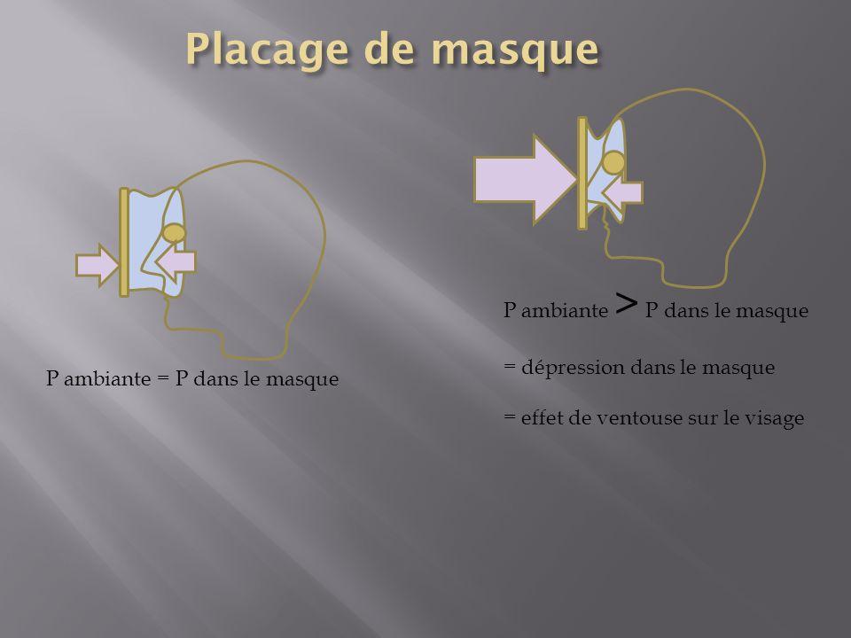 P ambiante = P dans le masque P ambiante > P dans le masque = dépression dans le masque = effet de ventouse sur le visage