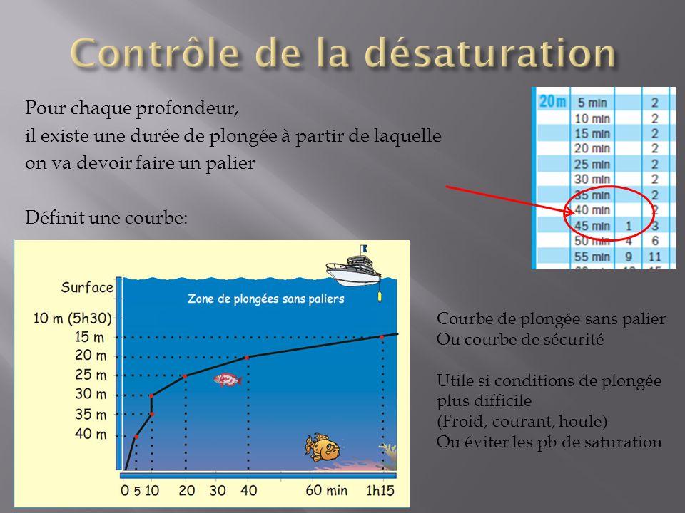 Pour chaque profondeur, il existe une durée de plongée à partir de laquelle on va devoir faire un palier Définit une courbe: Courbe de plongée sans palier Ou courbe de sécurité Utile si conditions de plongée plus difficile (Froid, courant, houle) Ou éviter les pb de saturation