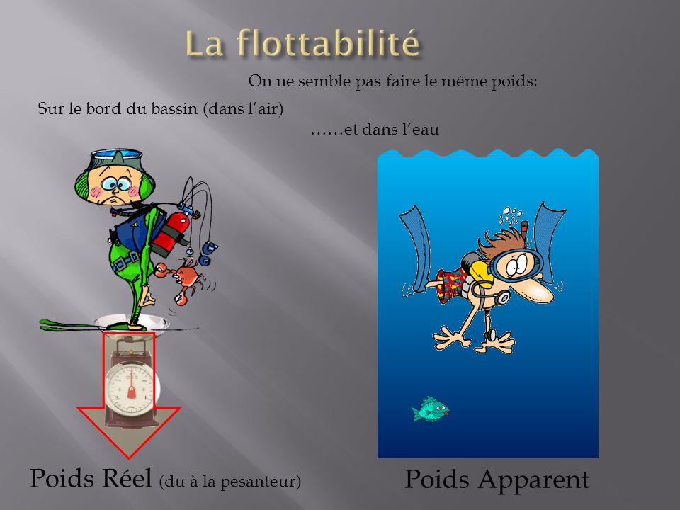 Poids Réel (du à la pesanteur) Poids Apparent Sur le bord du bassin (dans lair) ……et dans leau On ne semble pas faire le même poids: