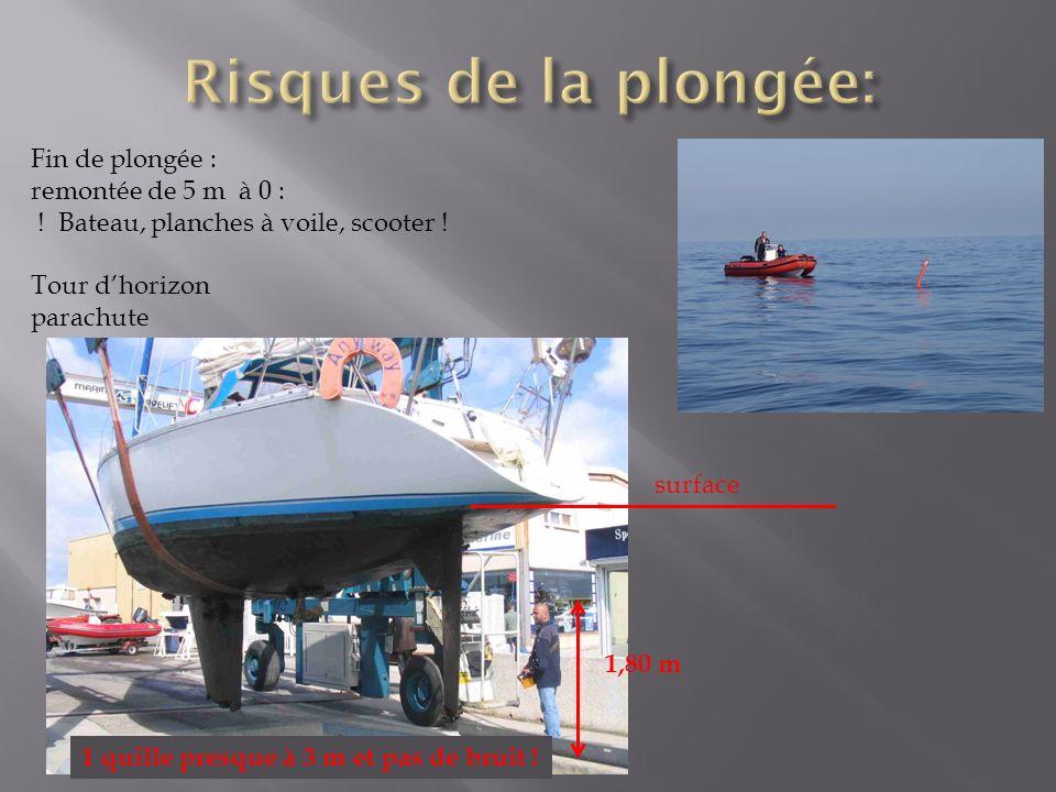 Fin de plongée : remontée de 5 m à 0 : ! Bateau, planches à voile, scooter ! Tour dhorizon parachute 1,80 m surface 1 quille presque à 3 m et pas de b