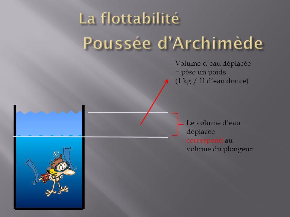 Le volume deau déplacée correspond au volume du plongeur Volume deau déplacée = pèse un poids (1 kg / 1l deau douce)
