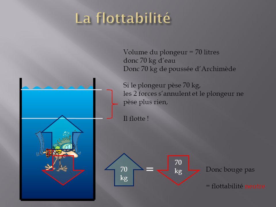 Volume du plongeur = 70 litres donc 70 kg deau Donc 70 kg de poussée dArchimède Si le plongeur pèse 70 kg, les 2 forces sannulent et le plongeur ne pèse plus rien, Il flotte .