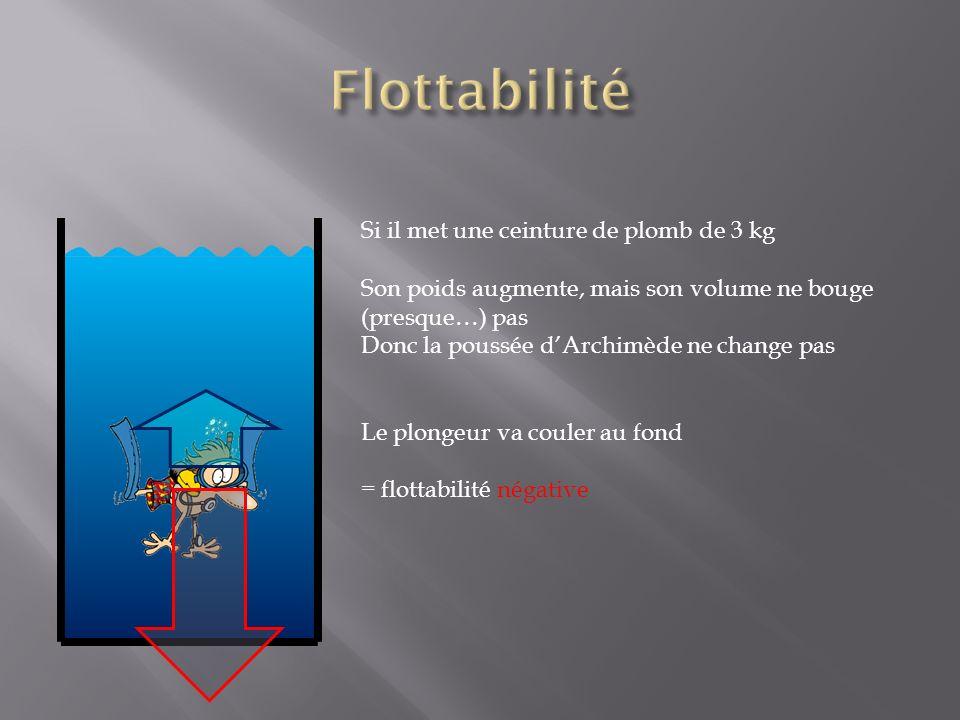 Si il met une ceinture de plomb de 3 kg Son poids augmente, mais son volume ne bouge (presque…) pas Donc la poussée dArchimède ne change pas Le plongeur va couler au fond = flottabilité négative