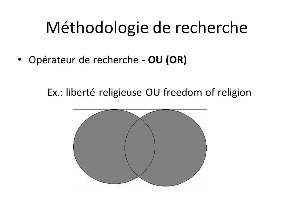 Méthodologie de recherche Opérateur de recherche - OU (OR) Ex.: liberté religieuse OU freedom of religion
