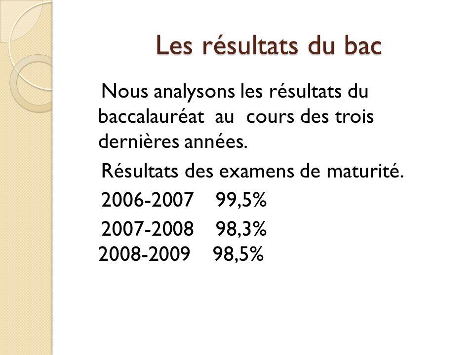 Les résultats du bac Nous analysons les résultats du baccalauréat au cours des trois dernières années.